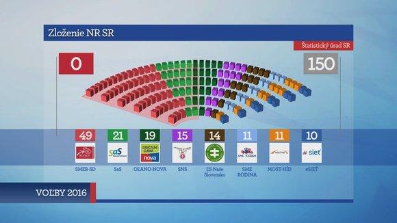 parlamentne volby 2016 demokracia